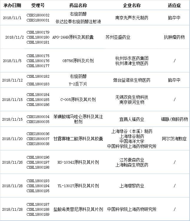 国内11月1类新药申报快讯